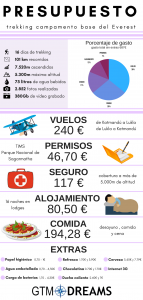 Presupuesto trekking everest