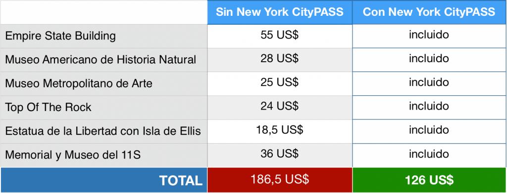 Precios New York CityPASS comparativa