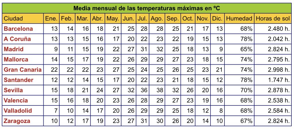 Temperatura media en España